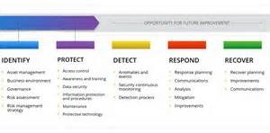 Chart on how to identify, protect, detect, respond and recover from cyber issues